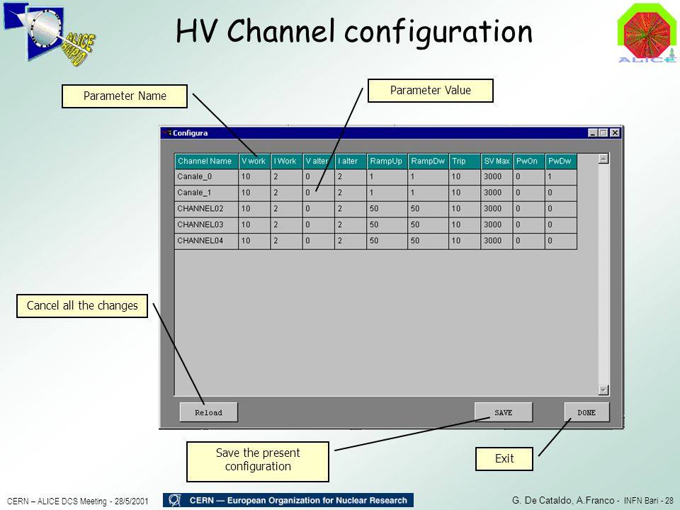 HV Channel configuration