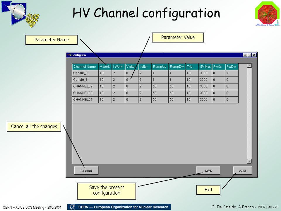 HV Channel configuration