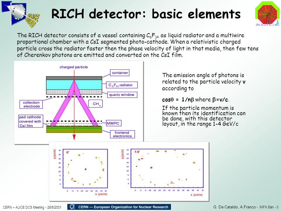 RICH detector: basic elements