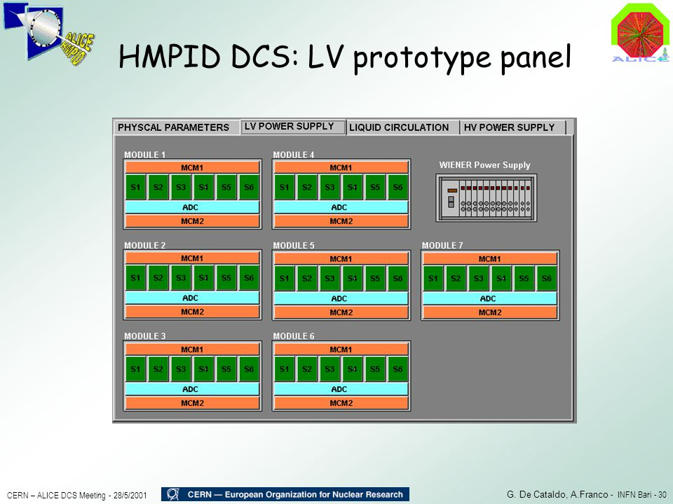HMPID DCS: LV prototype panel