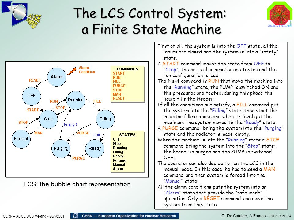 The LCS Control System: a Finite State Machine
