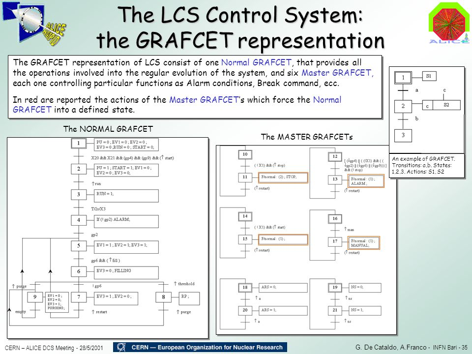 The LCS Control System: the GRAFCET representation