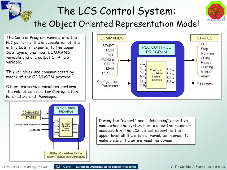 The LCS Control System: the Object Oriented Representation Model