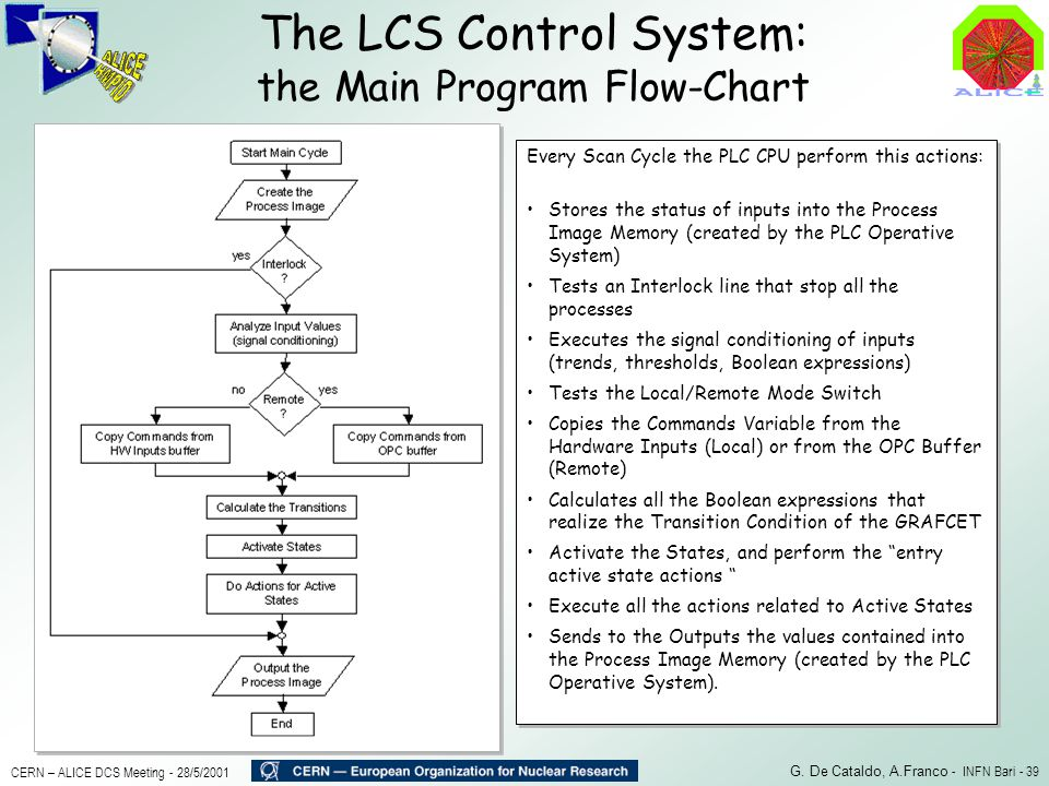 The LCS Control System: the Main Program Flow-Chart
