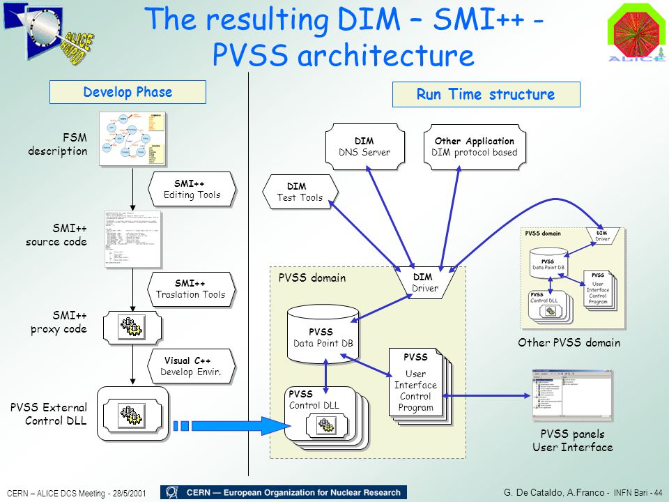 The resulting DIM – SMI++ - PVSS architecture