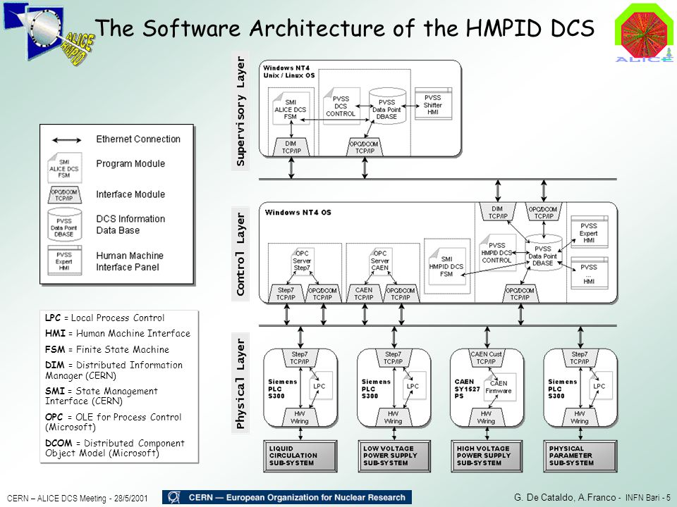 The Software Architecture of the HMPID DCS