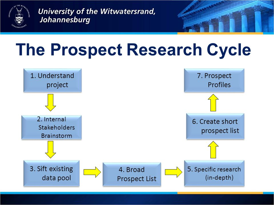 The Prospect Research Cycle