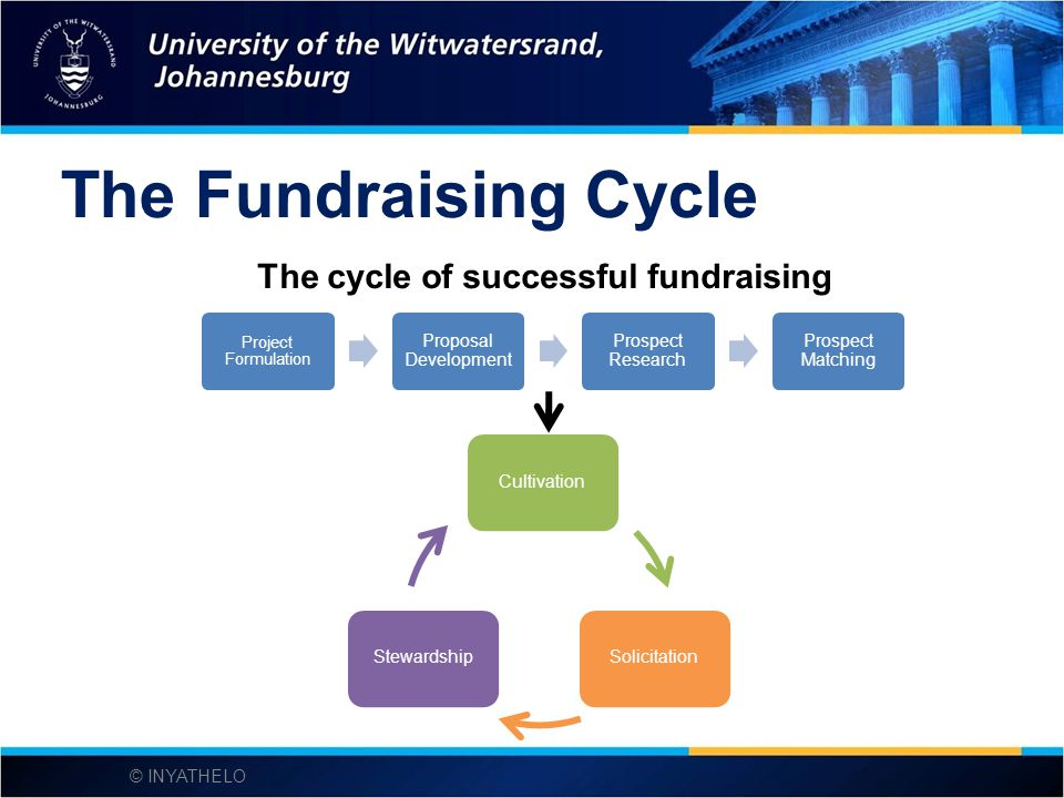 The cycle of successful fundraising