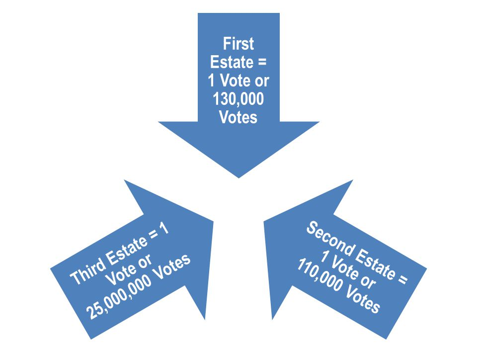 First Estate = 1 Vote or 130,000 Votes