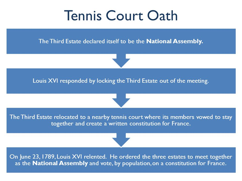 Tennis Court Oath The Third Estate declared itself to be the National Assembly. Louis XVI responded by locking the Third Estate out of the meeting.
