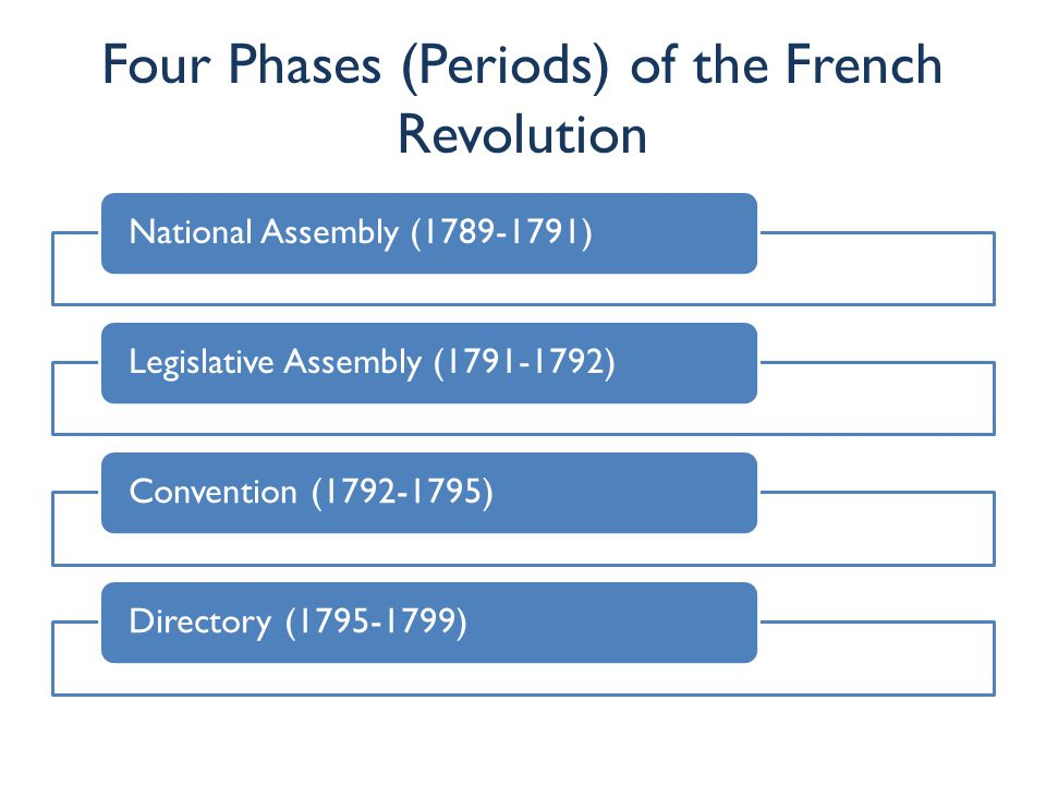 Four Phases (Periods) of the French Revolution