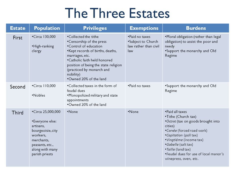The Three Estates Estate Population Privileges Exemptions Burdens