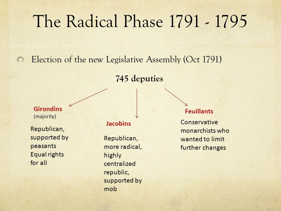 The Radical Phase 1791 - 1795 Election of the new Legislative Assembly (Oct 1791) 745 deputies. Girondins (majority)