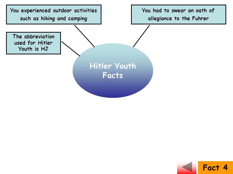 Hitler Youth Facts Fact 4