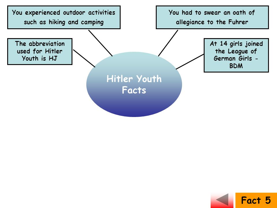 Hitler Youth Facts Fact 5