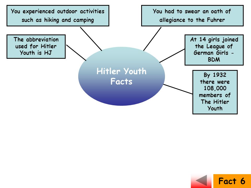 Hitler Youth Facts Fact 6