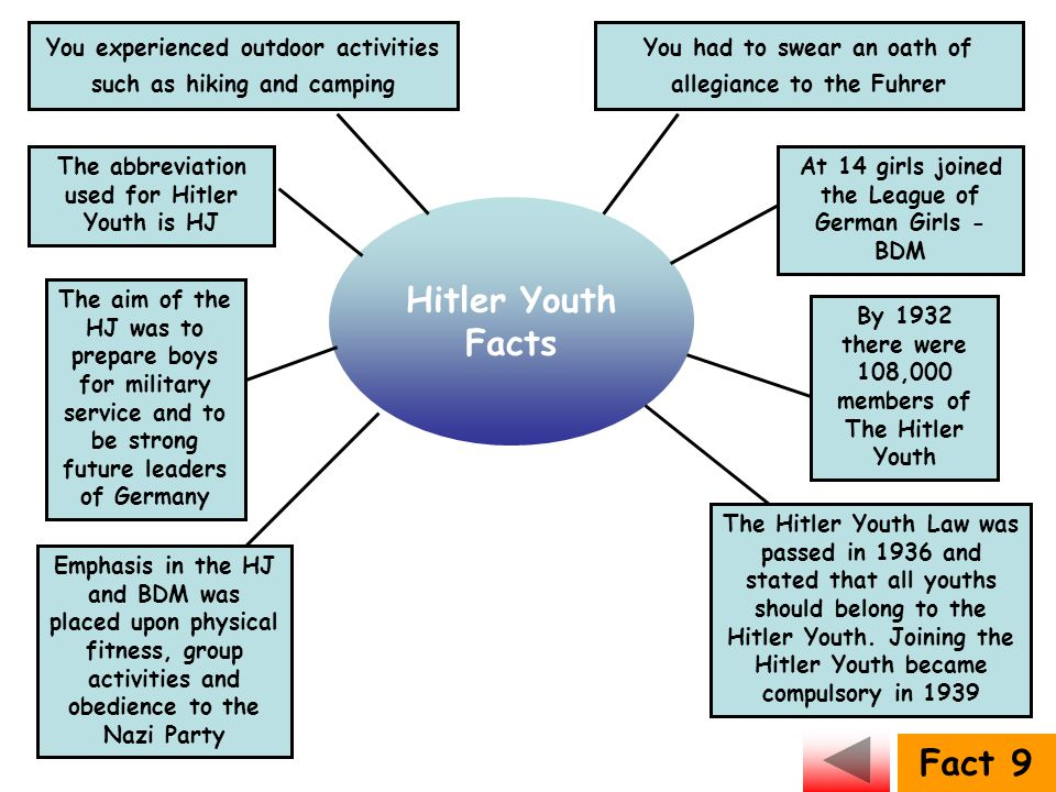 Hitler Youth Facts Fact 9