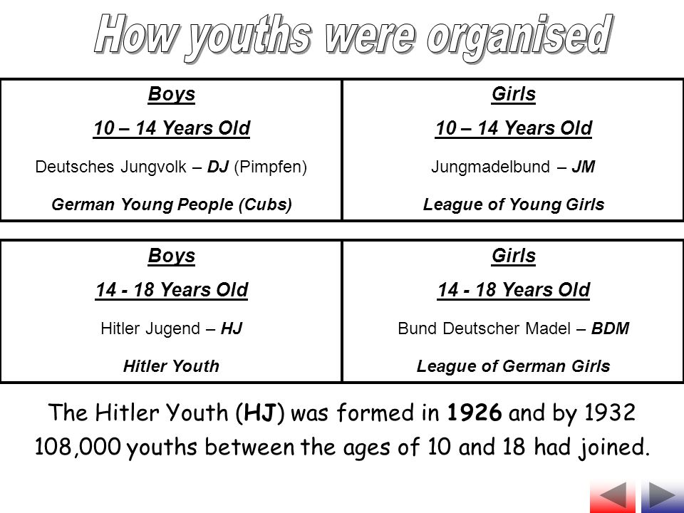 German Young People (Cubs)