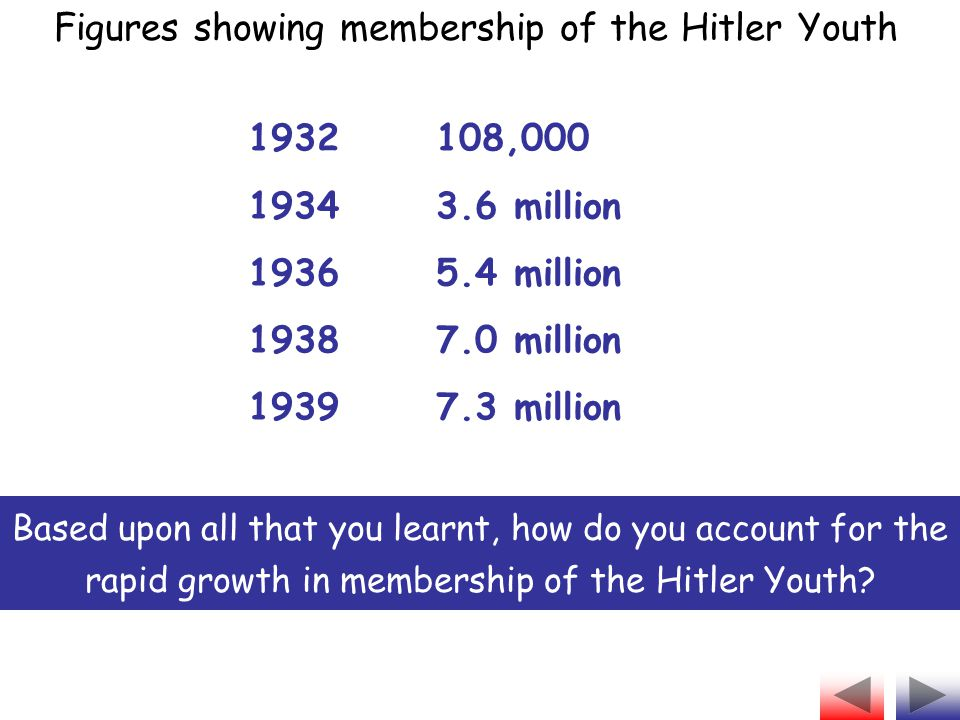 Figures showing membership of the Hitler Youth