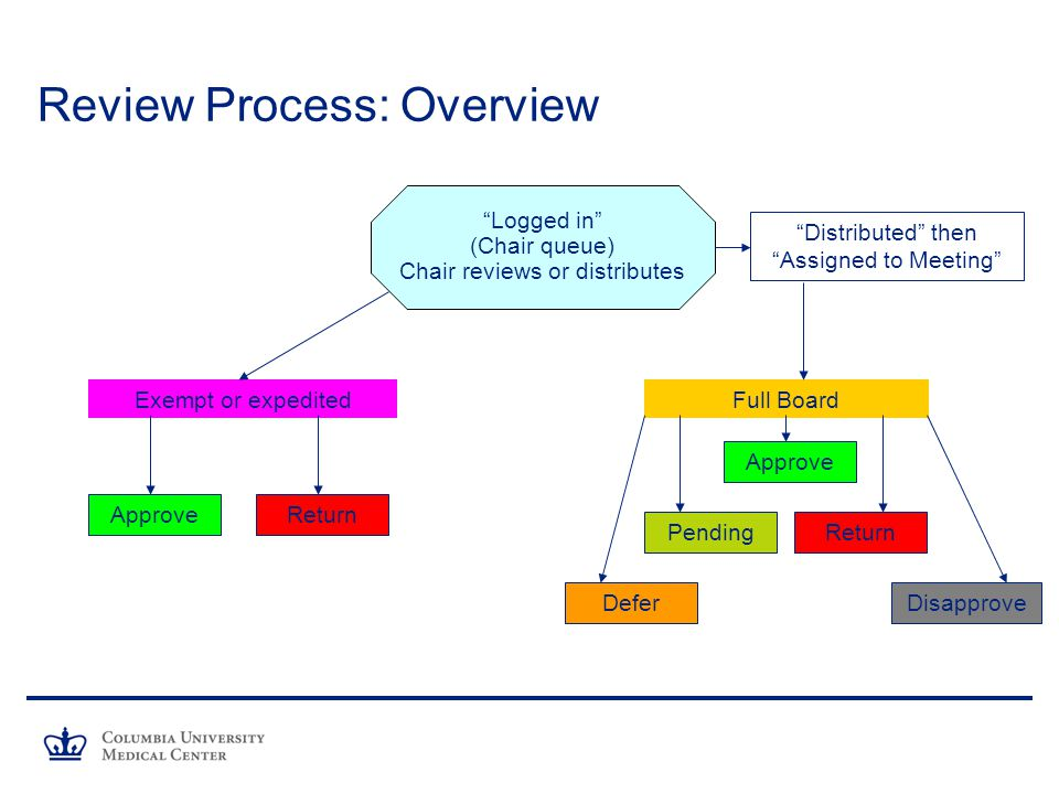 Review Process: Overview
