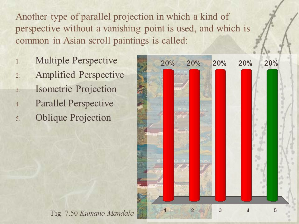 Amplified Perspective Isometric Projection Parallel Perspective