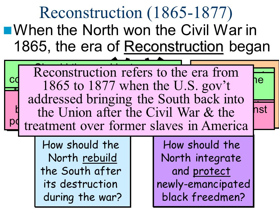 Reconstruction (1865-1877) When the North won the Civil War in 1865, the era of Reconstruction began.