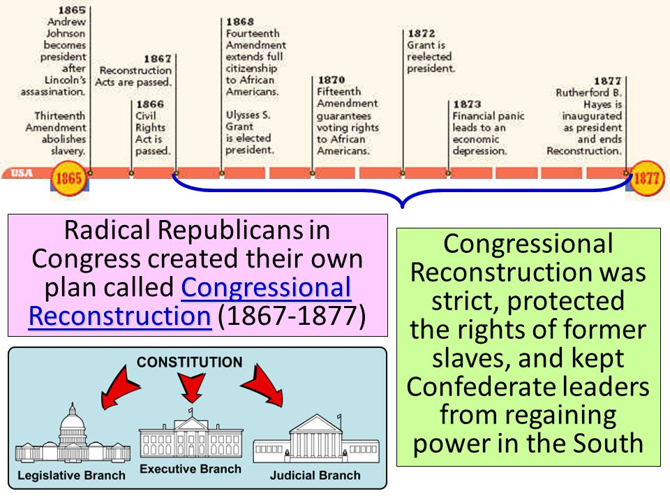 Reconstruction: 1865-1877 Radical Republicans in Congress created their own plan called Congressional Reconstruction (1867-1877)