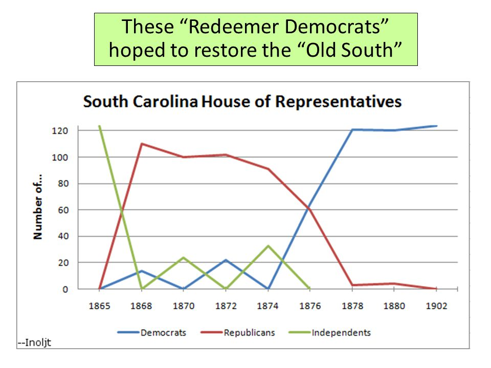 These Redeemer Democrats hoped to restore the Old South