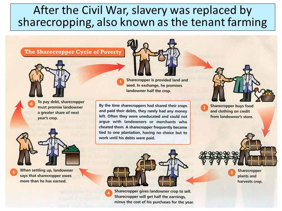 After the Civil War, slavery was replaced by sharecropping, also known as the tenant farming
