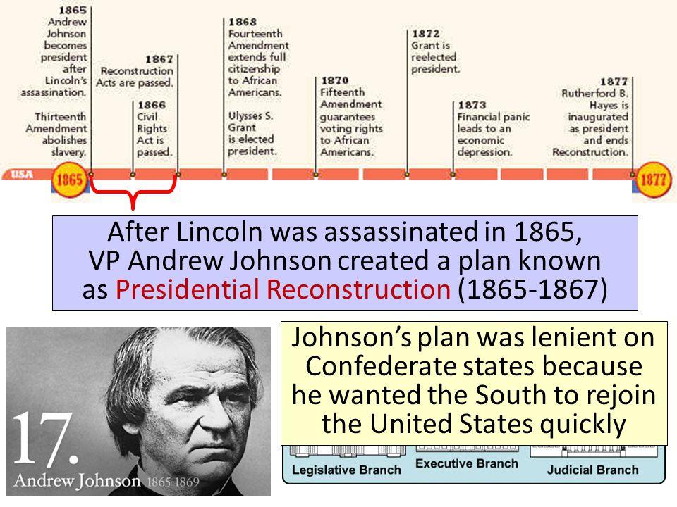 Reconstruction: 1865-1877 After Lincoln was assassinated in 1865, VP Andrew Johnson created a plan known as Presidential Reconstruction (1865-1867)