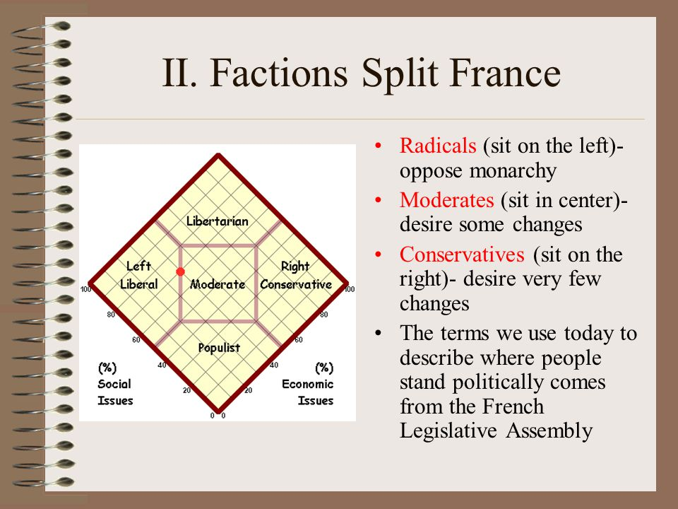 II. Factions Split France