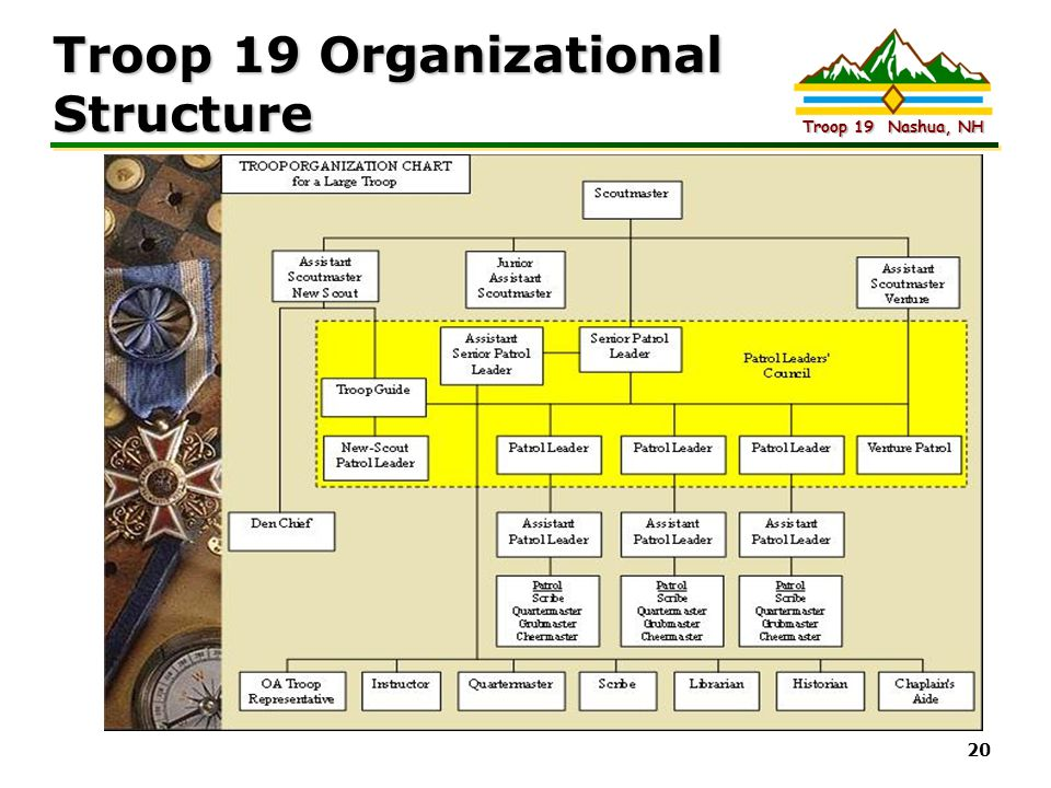 Troop 19 Organizational Structure