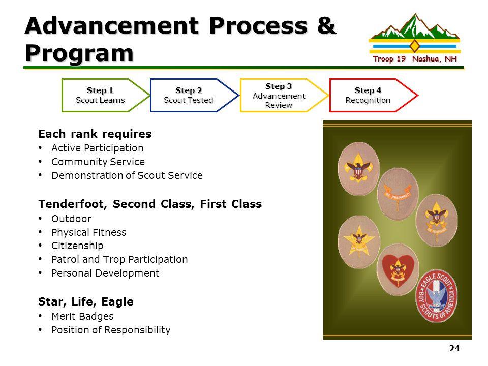 Advancement Process & Program