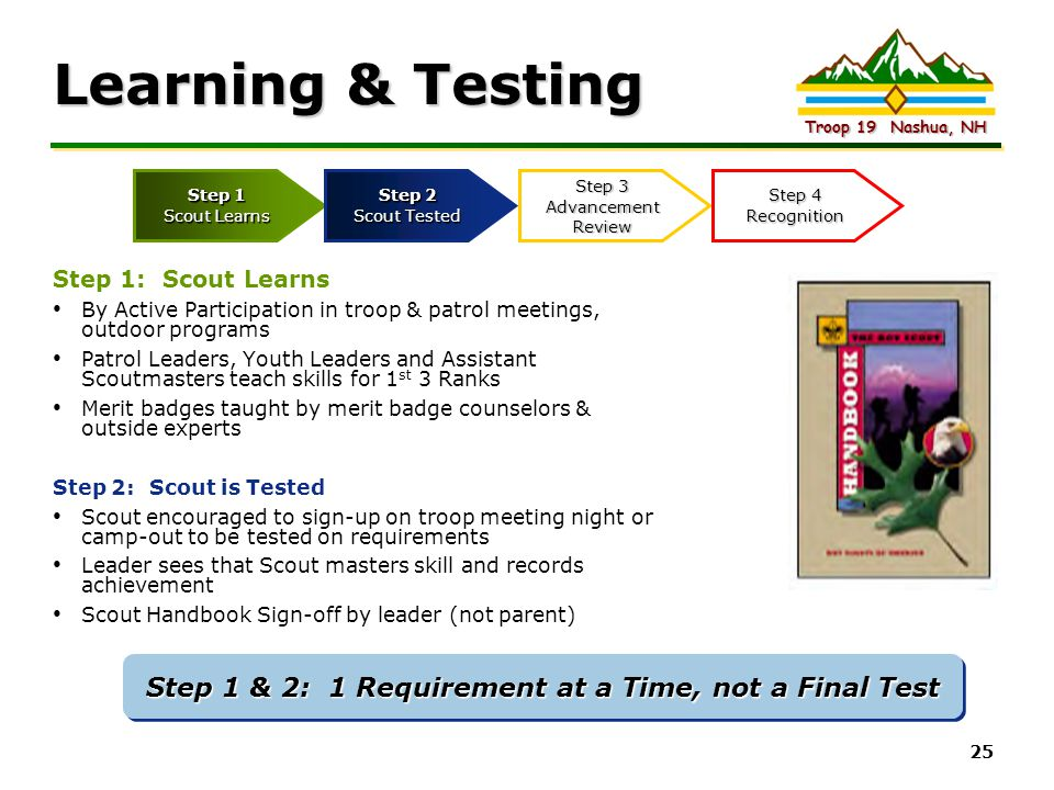 Step 1 & 2: 1 Requirement at a Time, not a Final Test