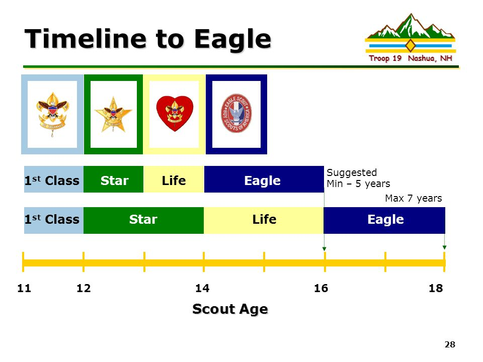 Timeline to Eagle Scout Age 1st Class Star Life Eagle