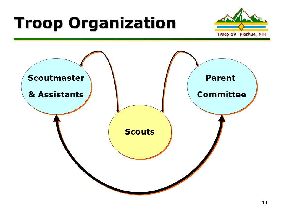 Troop Organization Scoutmaster & Assistants Parent Committee Scouts