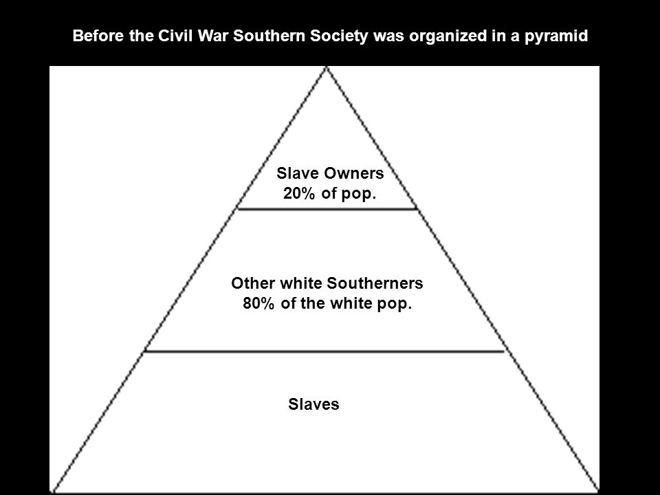 Before the Civil War Southern Society was organized in a pyramid