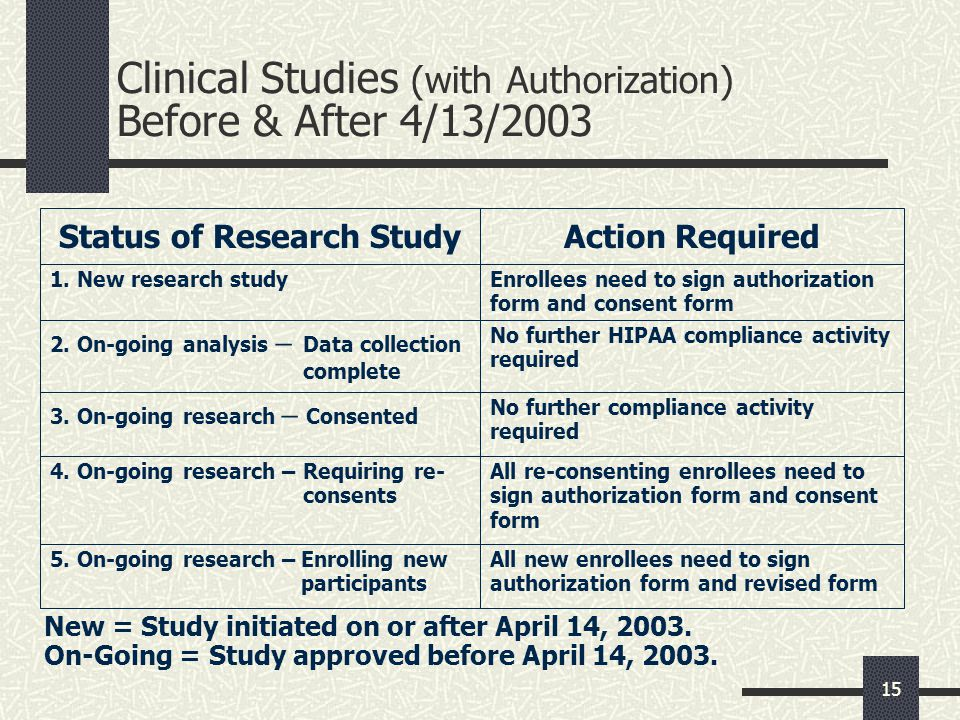 Clinical Studies (with Authorization) Before & After 4/13/2003