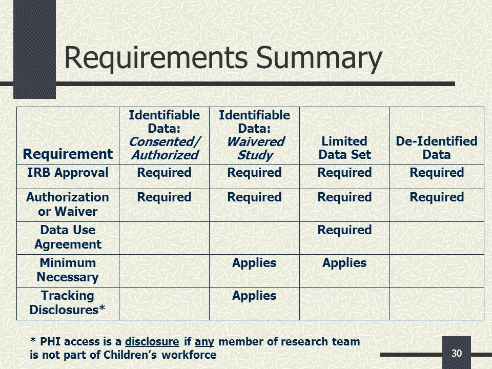 Authorization or Waiver Tracking Disclosures*