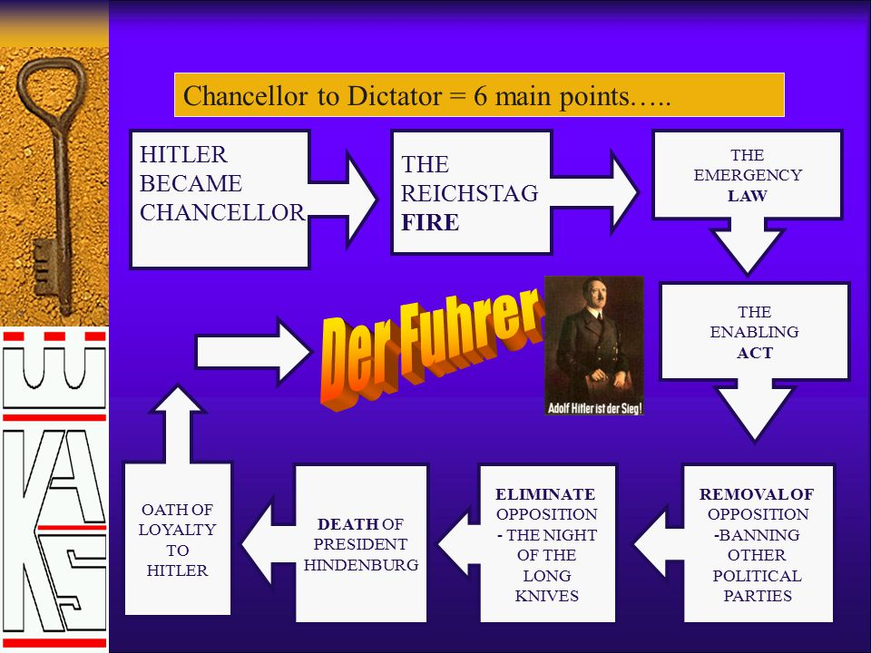 Der Fuhrer Chancellor to Dictator = 6 main points….. HITLER THE BECAME