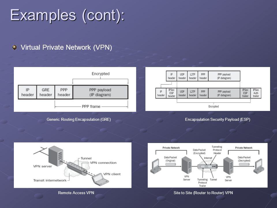 Examples (cont): Virtual Private Network (VPN)
