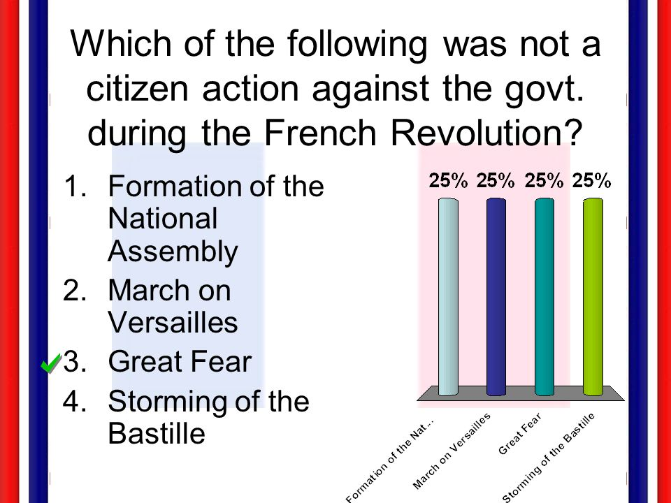 Which of the following was not a citizen action against the govt