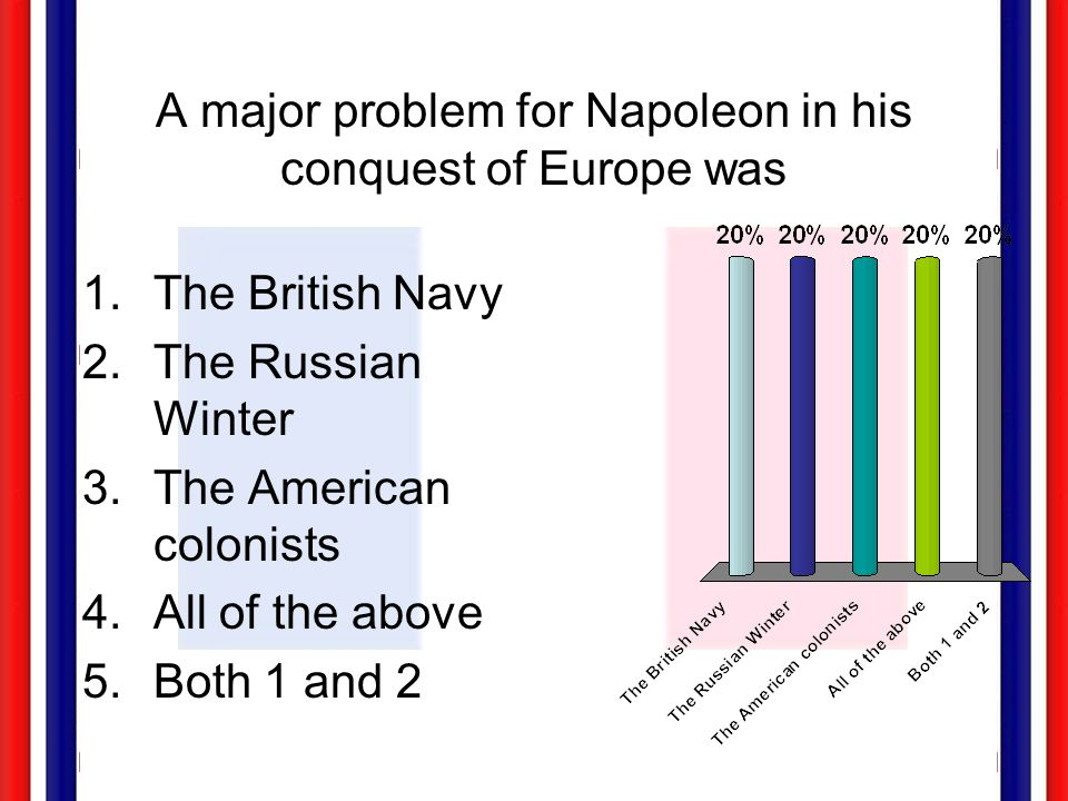 A major problem for Napoleon in his conquest of Europe was