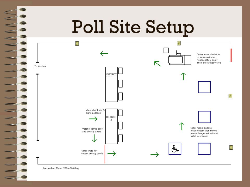 Poll Site Setup Include photos of BMD set up with privacy screens and chair, voting booths, check in tables,