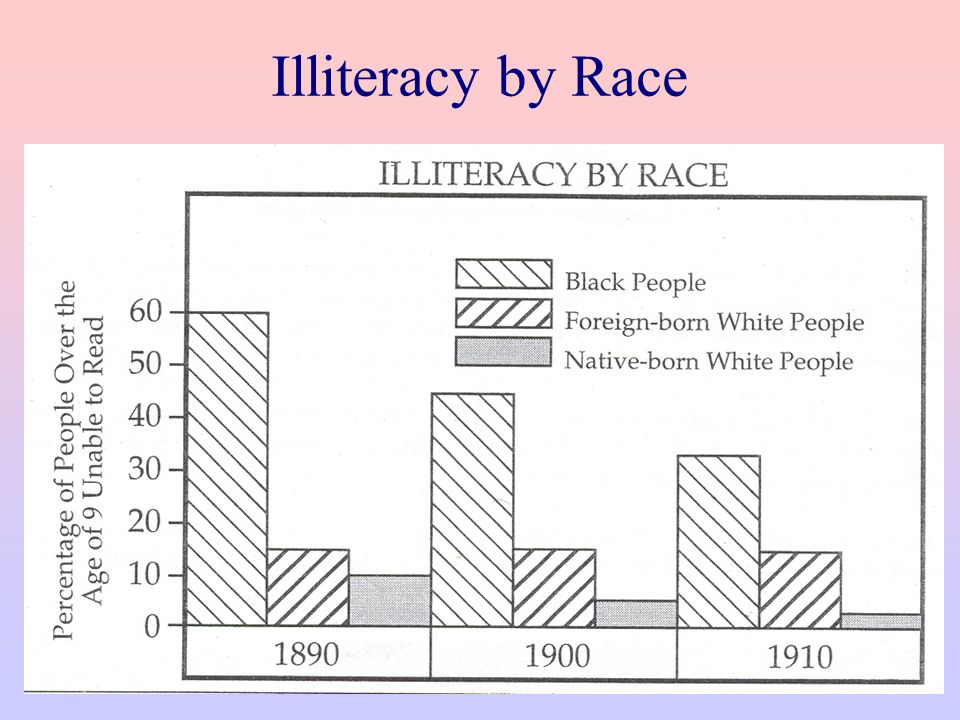 Illiteracy by Race