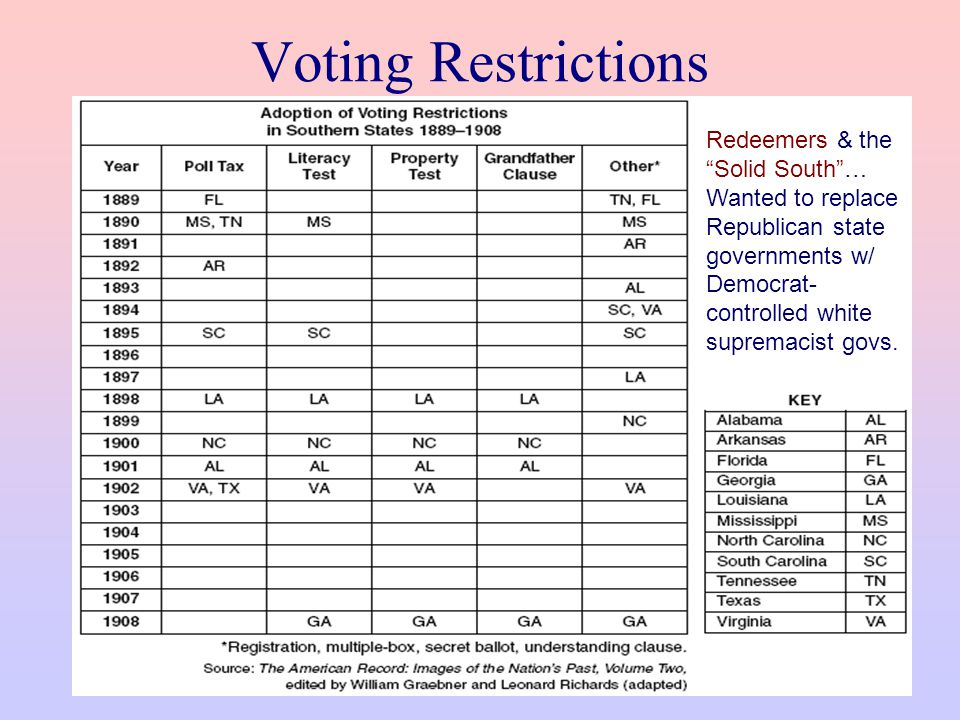 Voting Restrictions Redeemers & the Solid South … Wanted to replace Republican state governments w/ Democrat-controlled white supremacist govs.