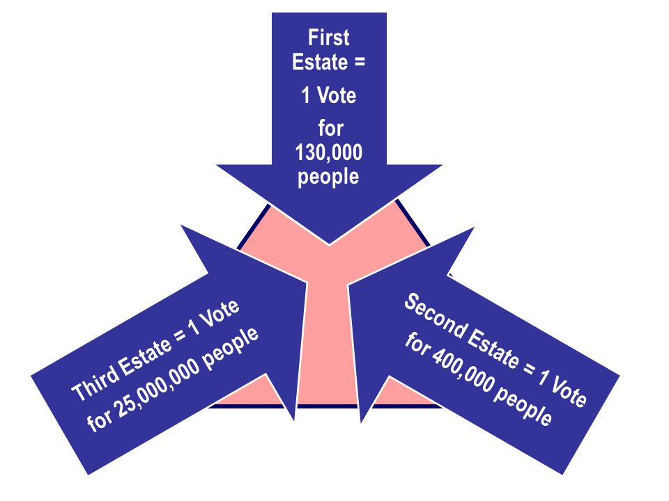 First Estate = 1 Vote. for 130,000 people. Second Estate = 1 Vote. for 400,000 people. Third Estate = 1 Vote.