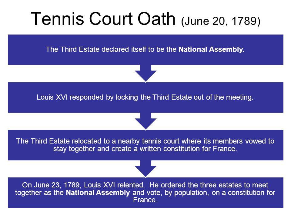 Tennis Court Oath (June 20, 1789)