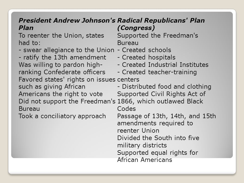 President Andrew Johnson s Plan