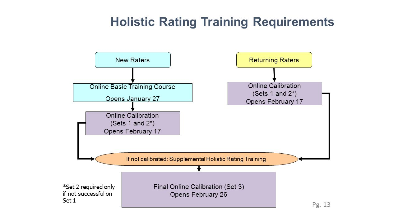 Holistic Rating Training Requirements